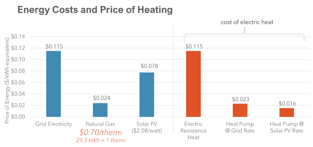 Picture3 Energy Cost and price of heating
